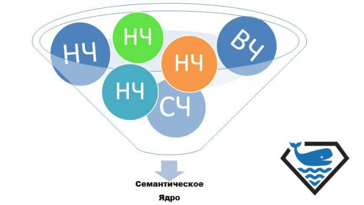 Типы ключевых слов в семантическом ядре
