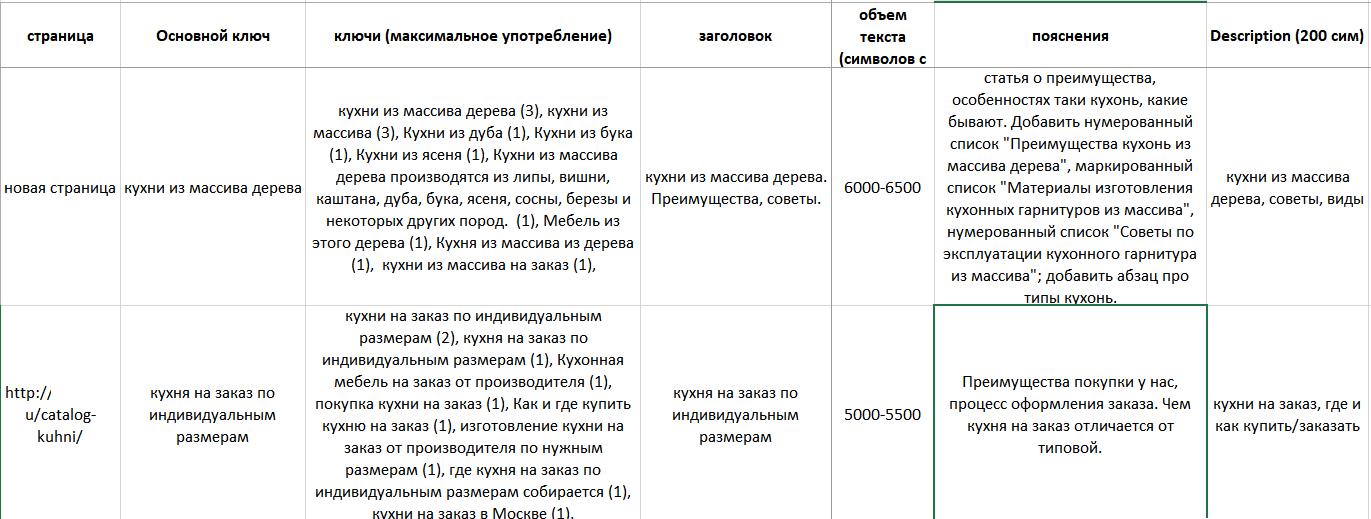 Пример ТЗ копирайтеру
